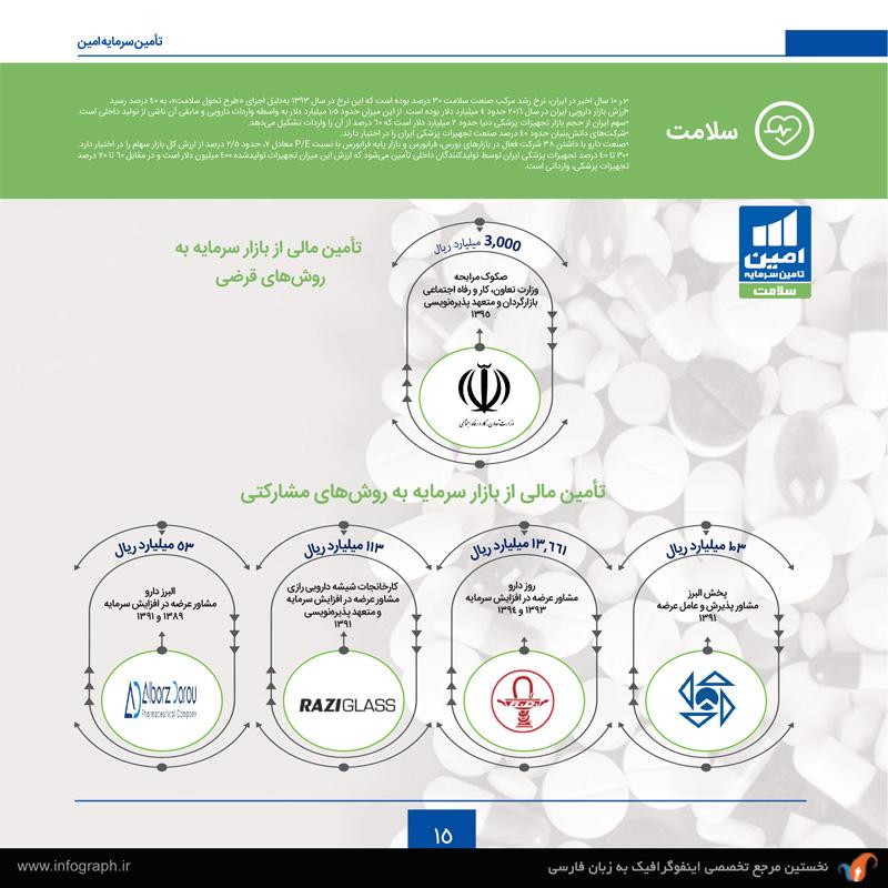 شرکت تأمین سرمایه امین (بخش اول)-5