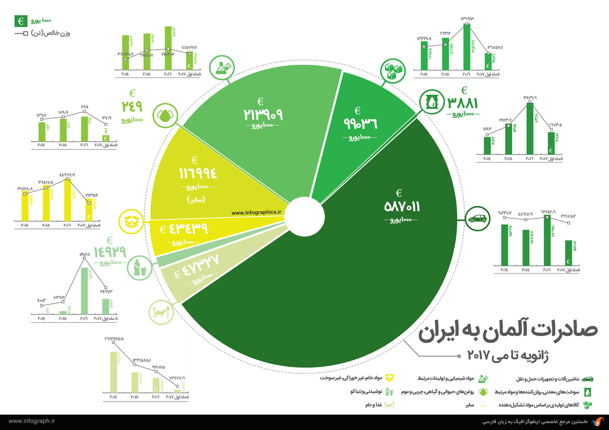 میزان مبادلات تجاری ایران-آلمان در سال 2017-2