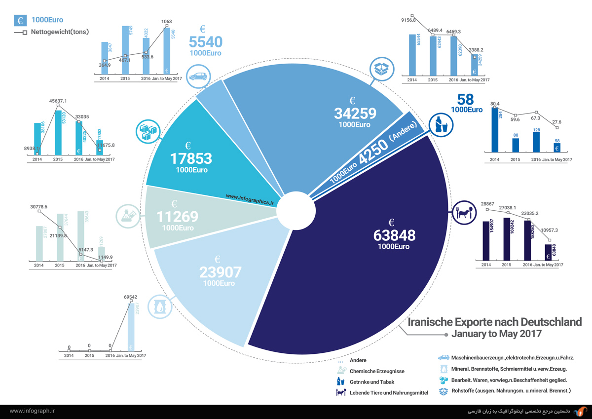 میزان مبادلات تجاری ایران-آلمان در سال 2017-3