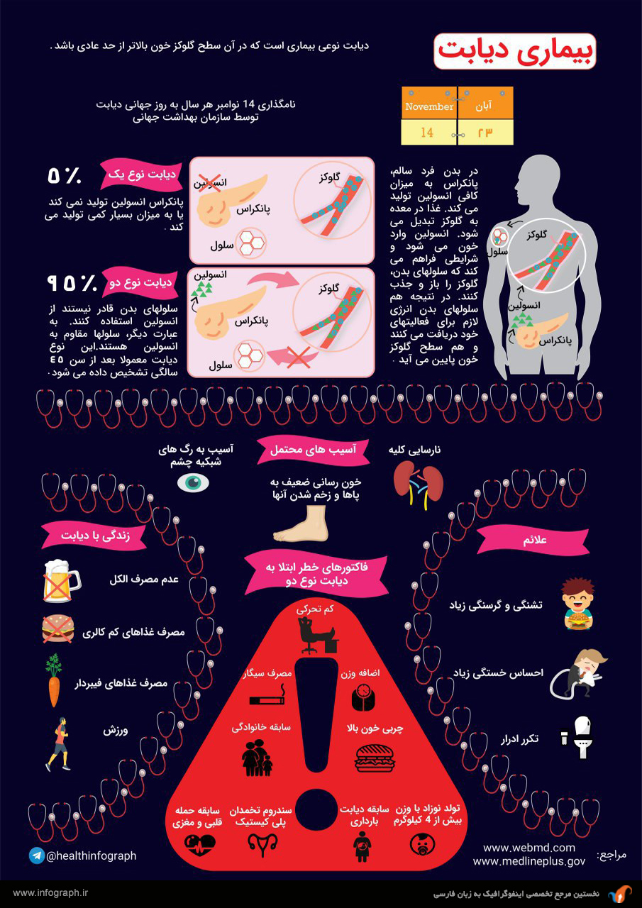 اینفوگرافیک بیماری دیابت