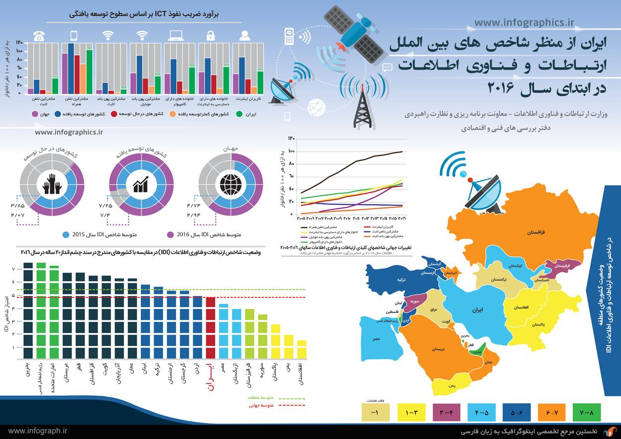 ایران از منظر شاخص های ICT در سال 2016-1