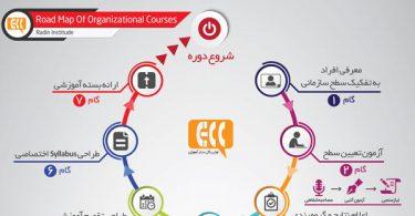 ECC-آموزش-زبان-به-روش