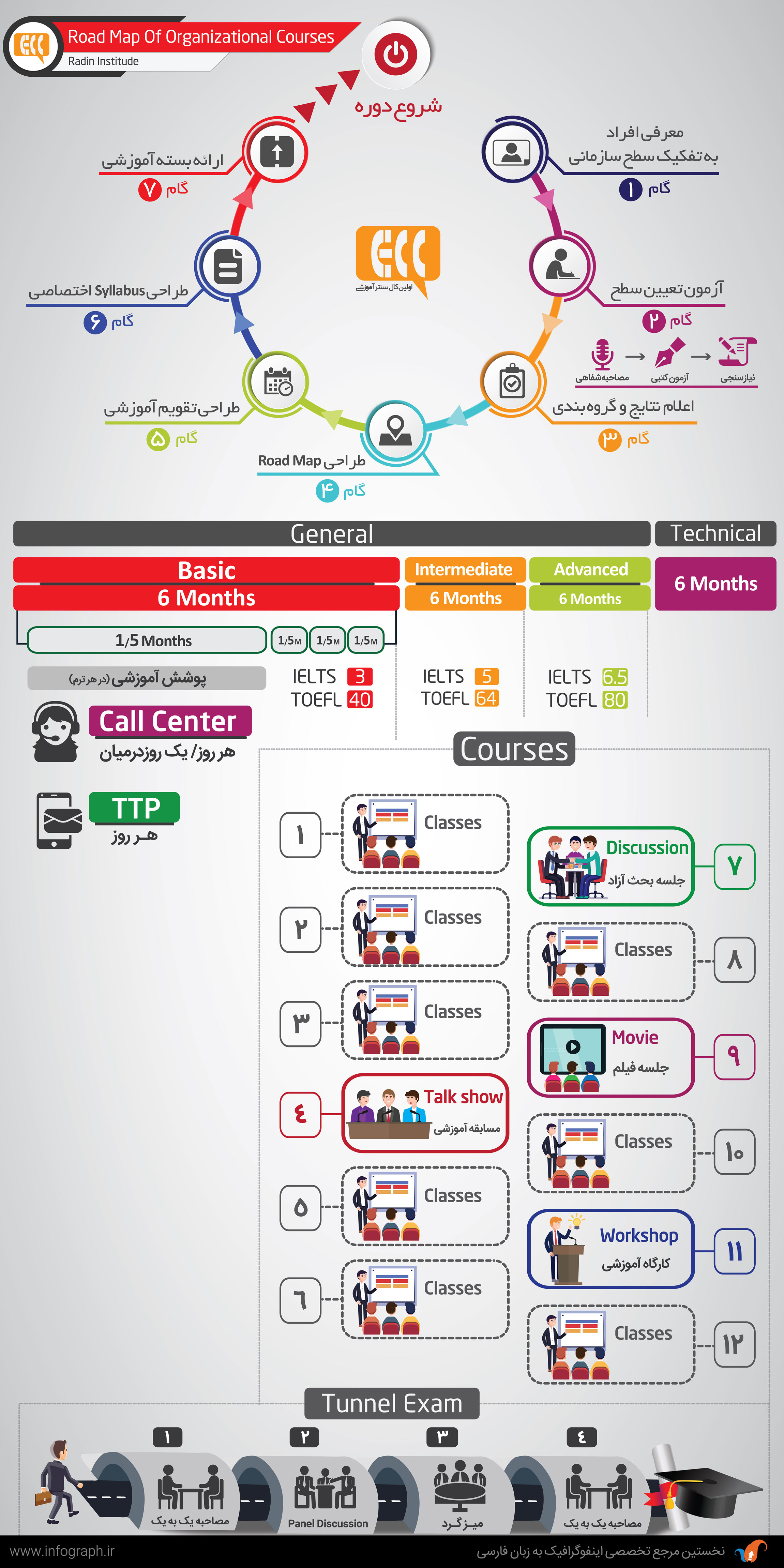 آموزش زبان به روش ECC