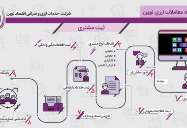 Eqtesad Novin Infographic