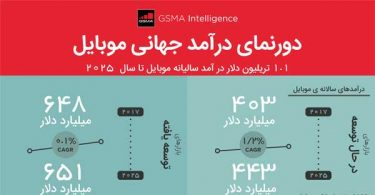 GSMA Intelligence