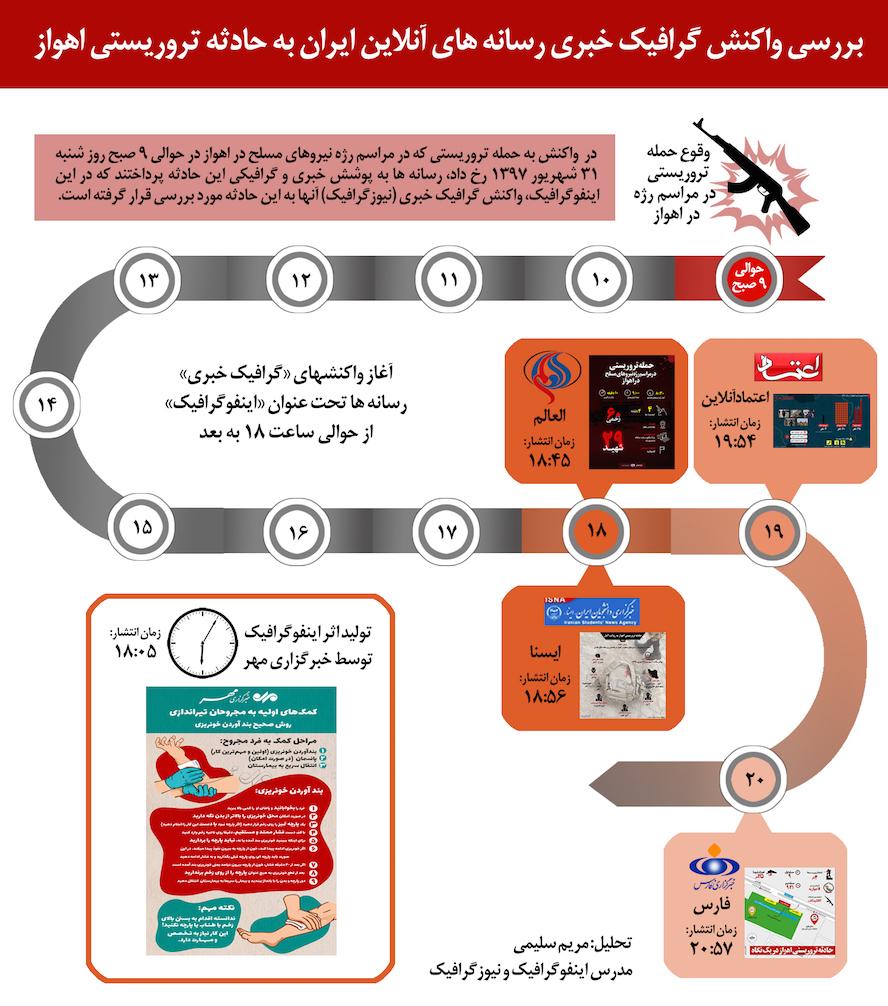 Ahvaz Terrorist infographic