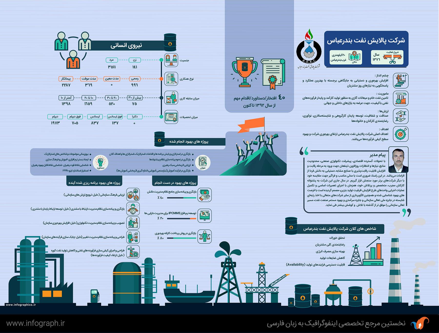 Bandar abbas Petrochemical