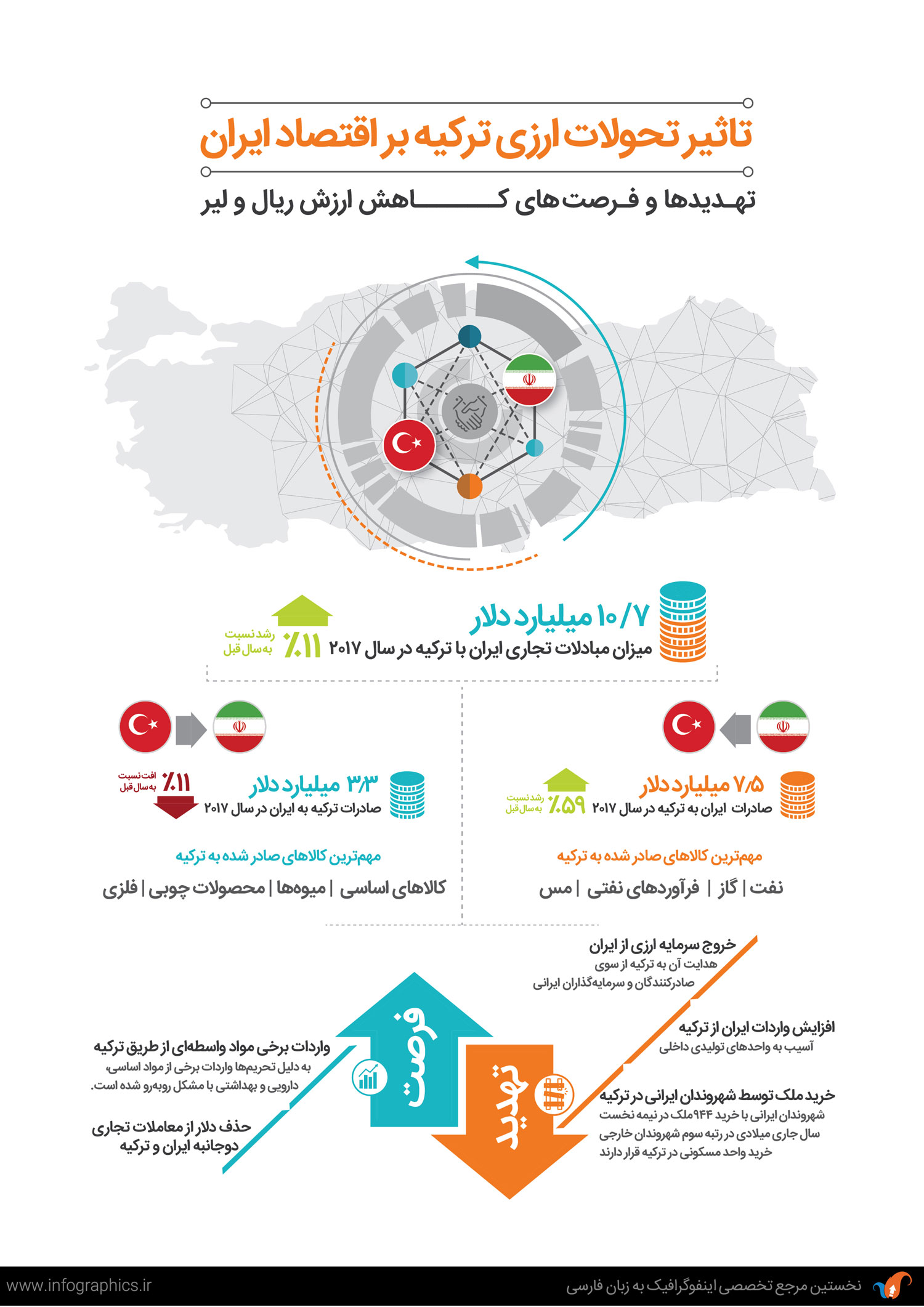 Iran Turkey nfographic