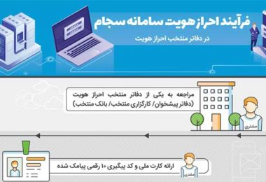 Authorization-infographic