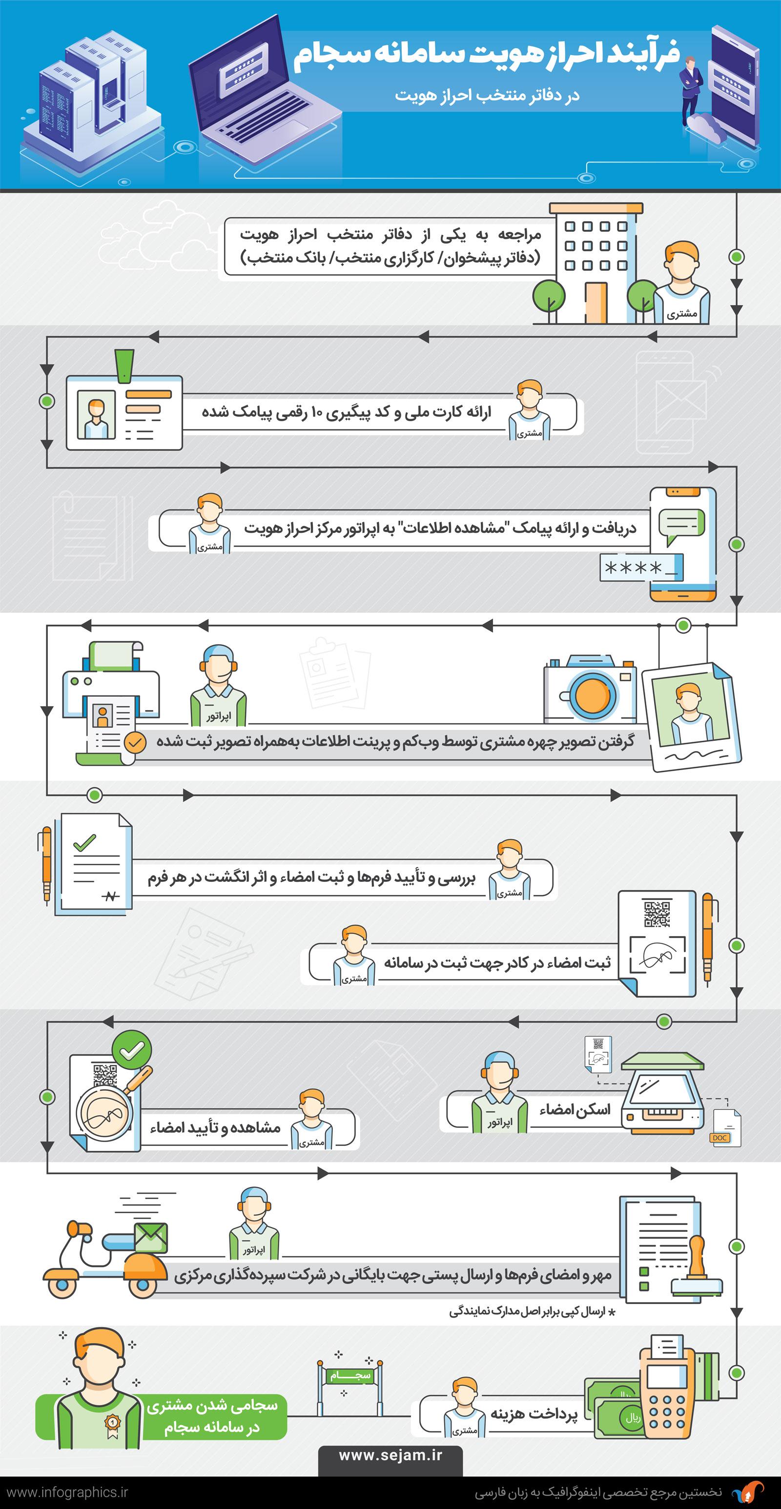 Authorization infographic
