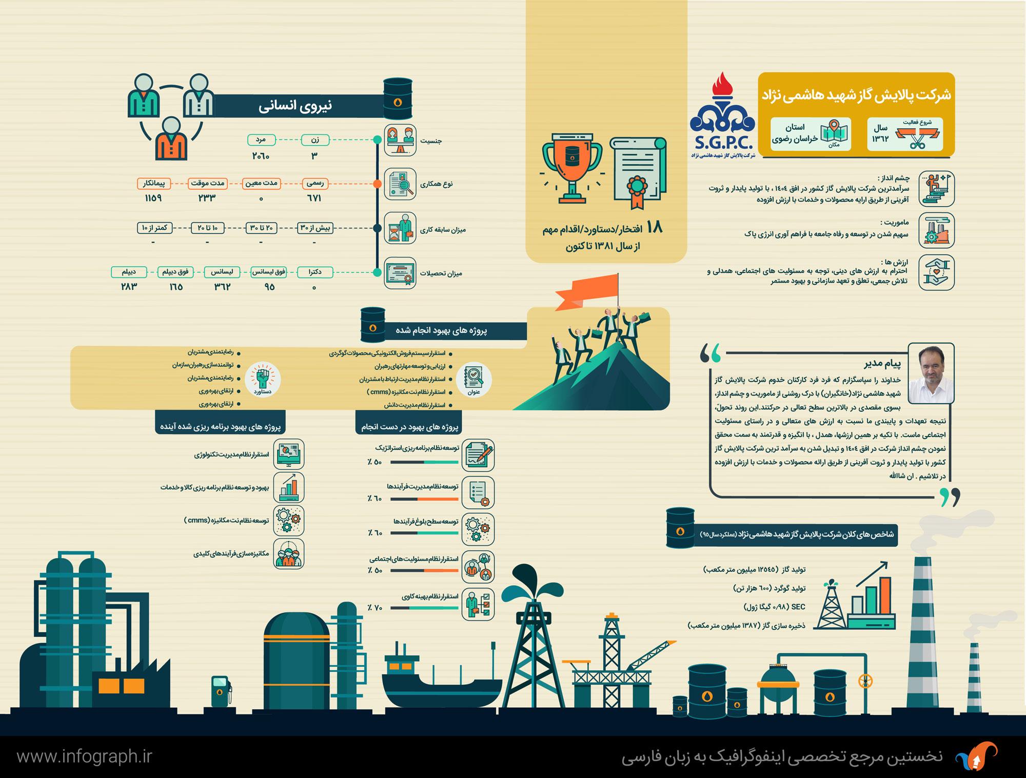 Hashemi-nejan-Petrochemical