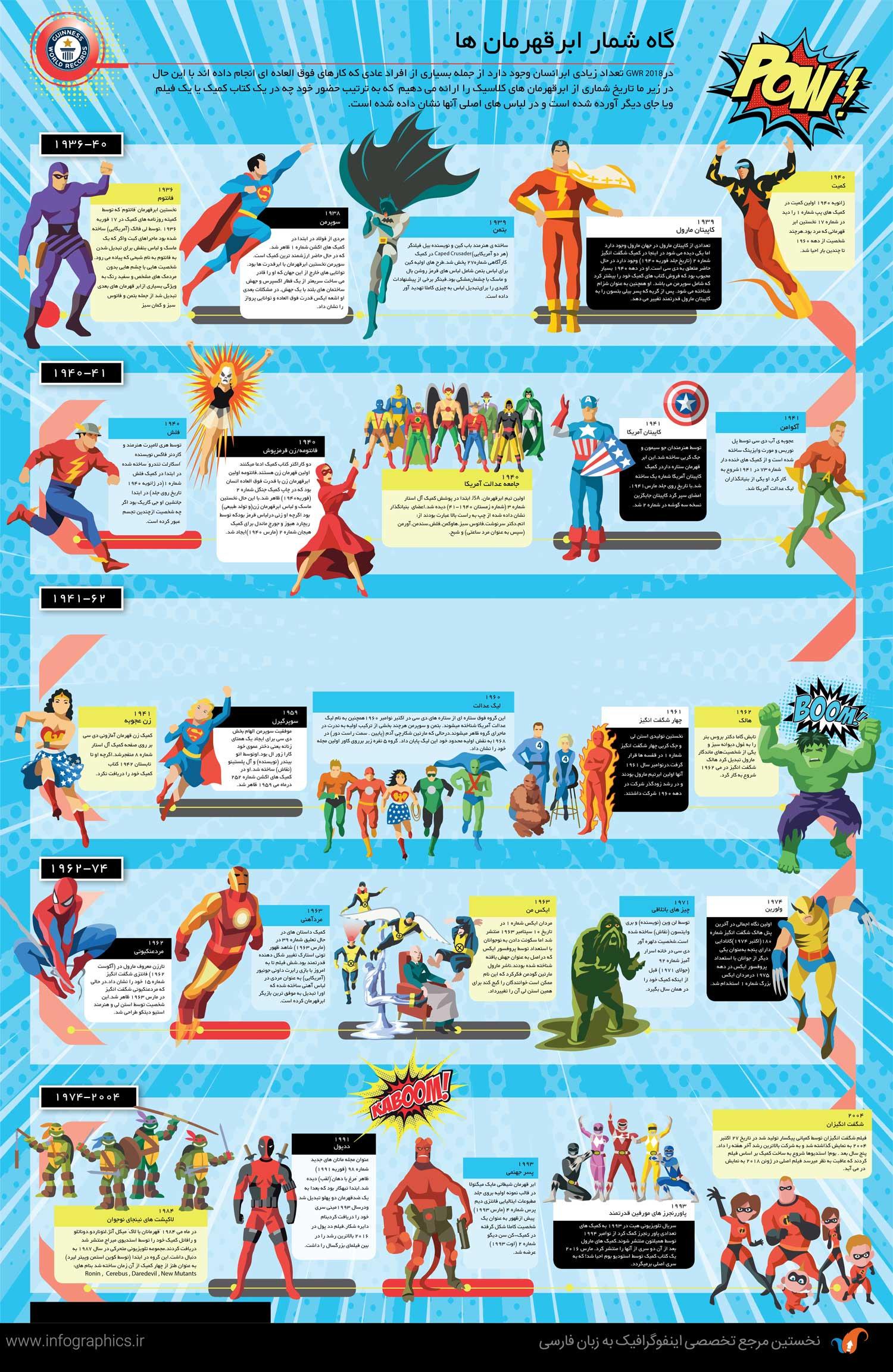 Superheroes-Timeline