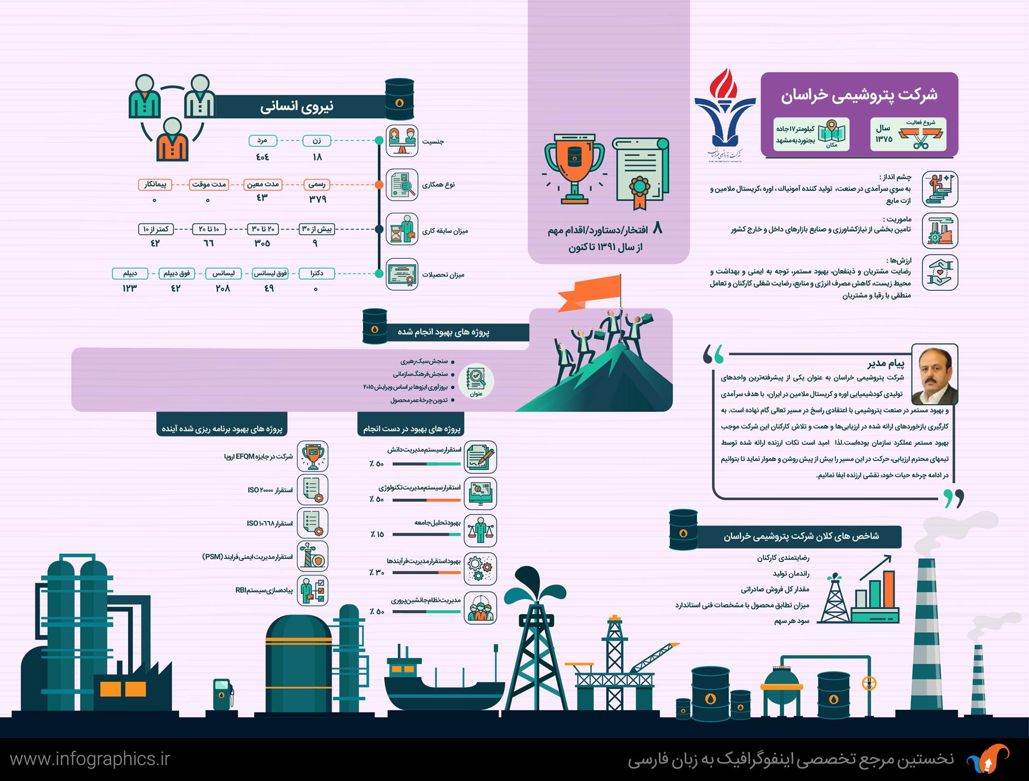 Khorasan-petrochemical