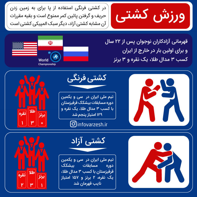 Iran national wrestling