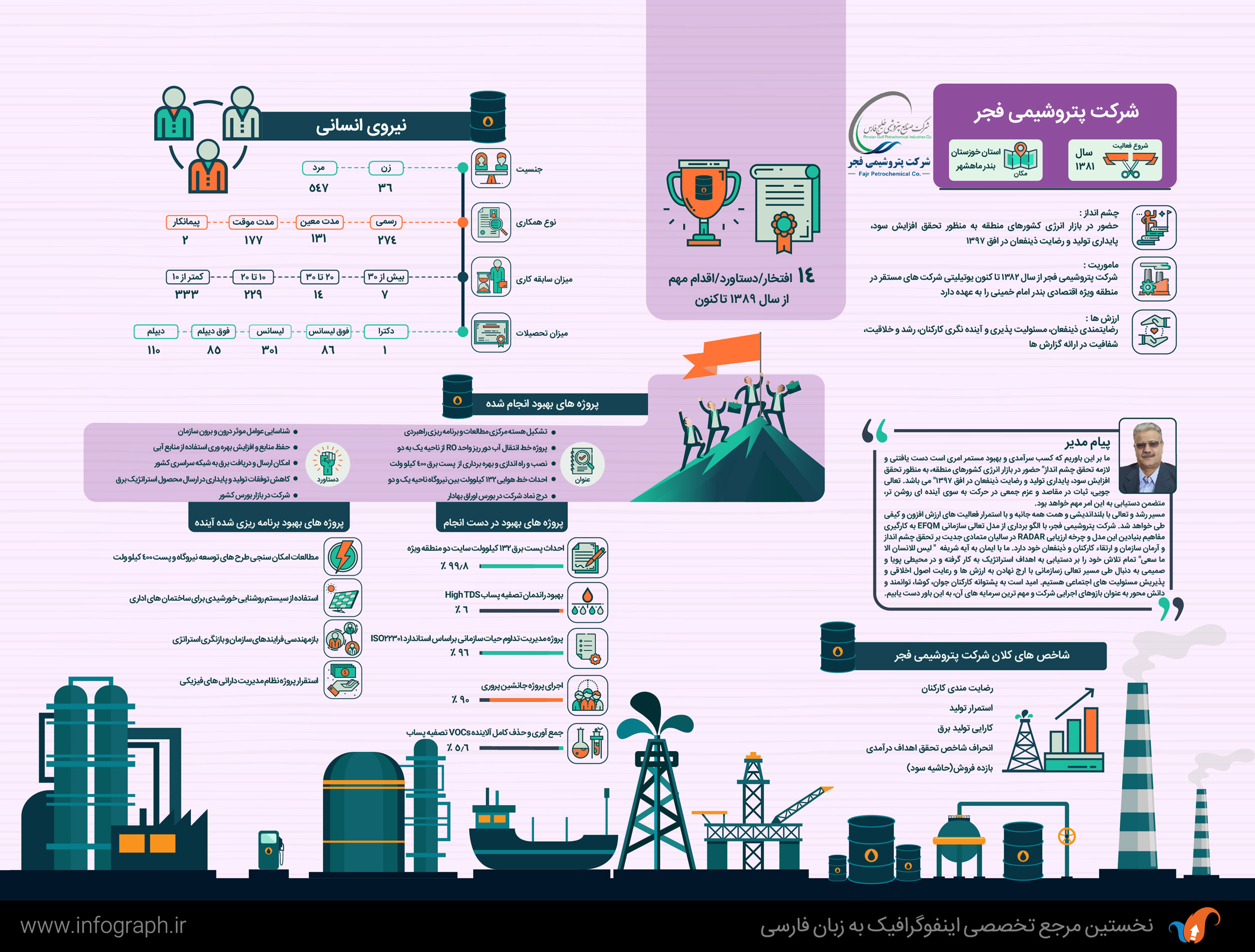 Fajr-Petrochemical