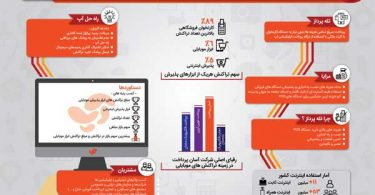Ap-infographic-thumb
