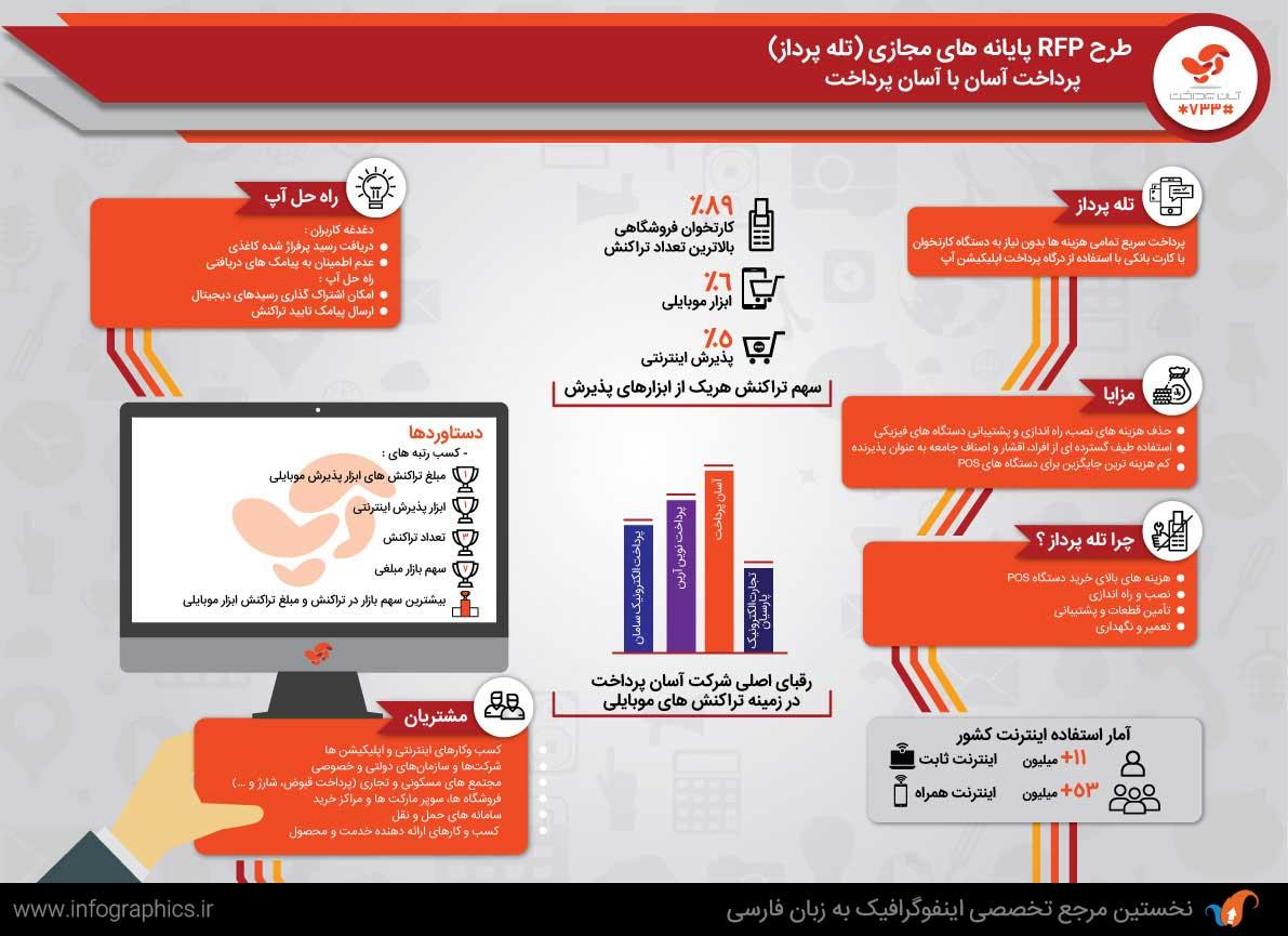 Ap-infographic