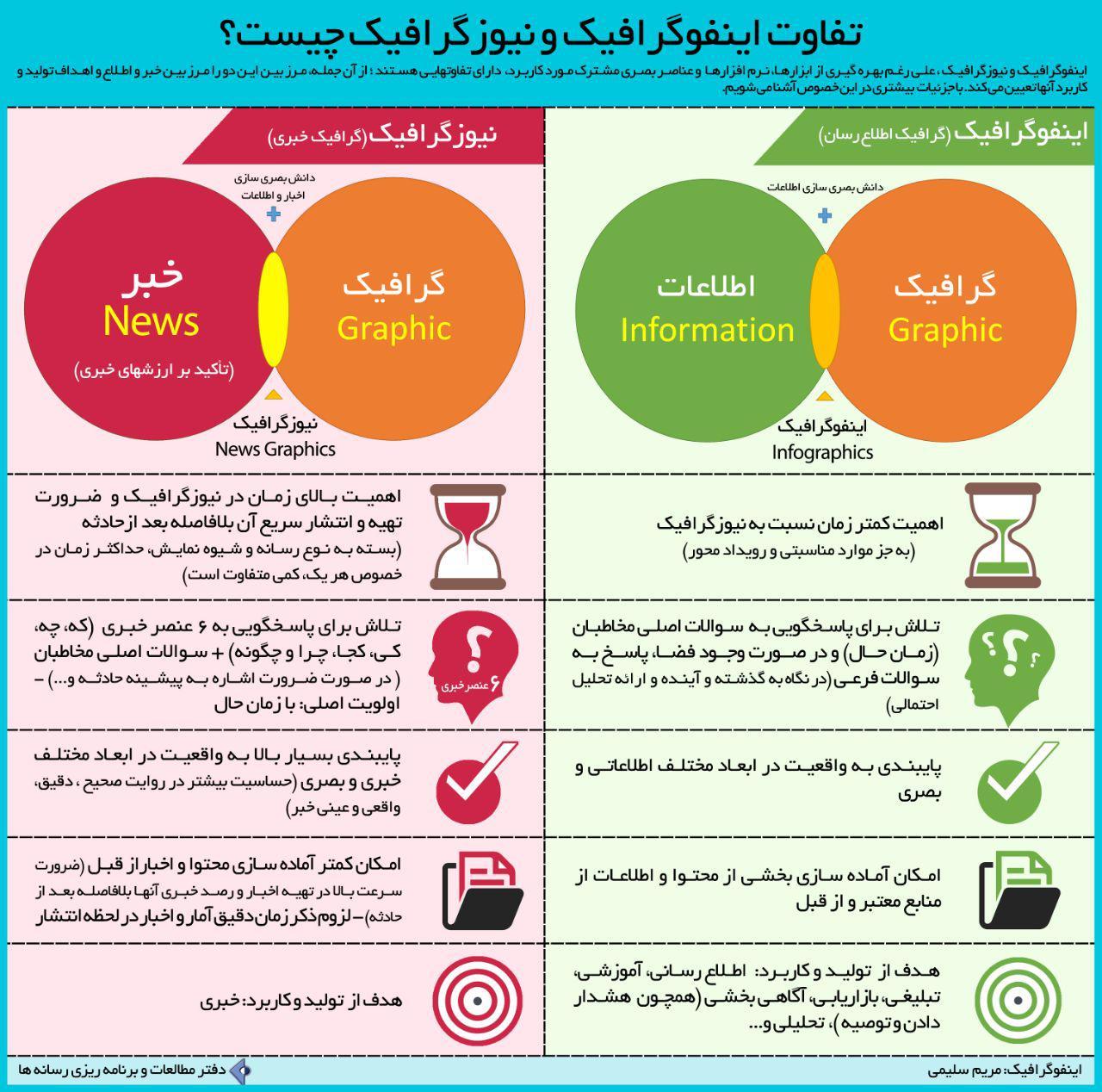 infographic & Newgraphic