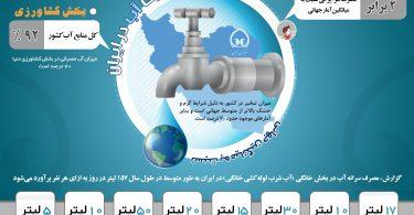 Watet-infographics