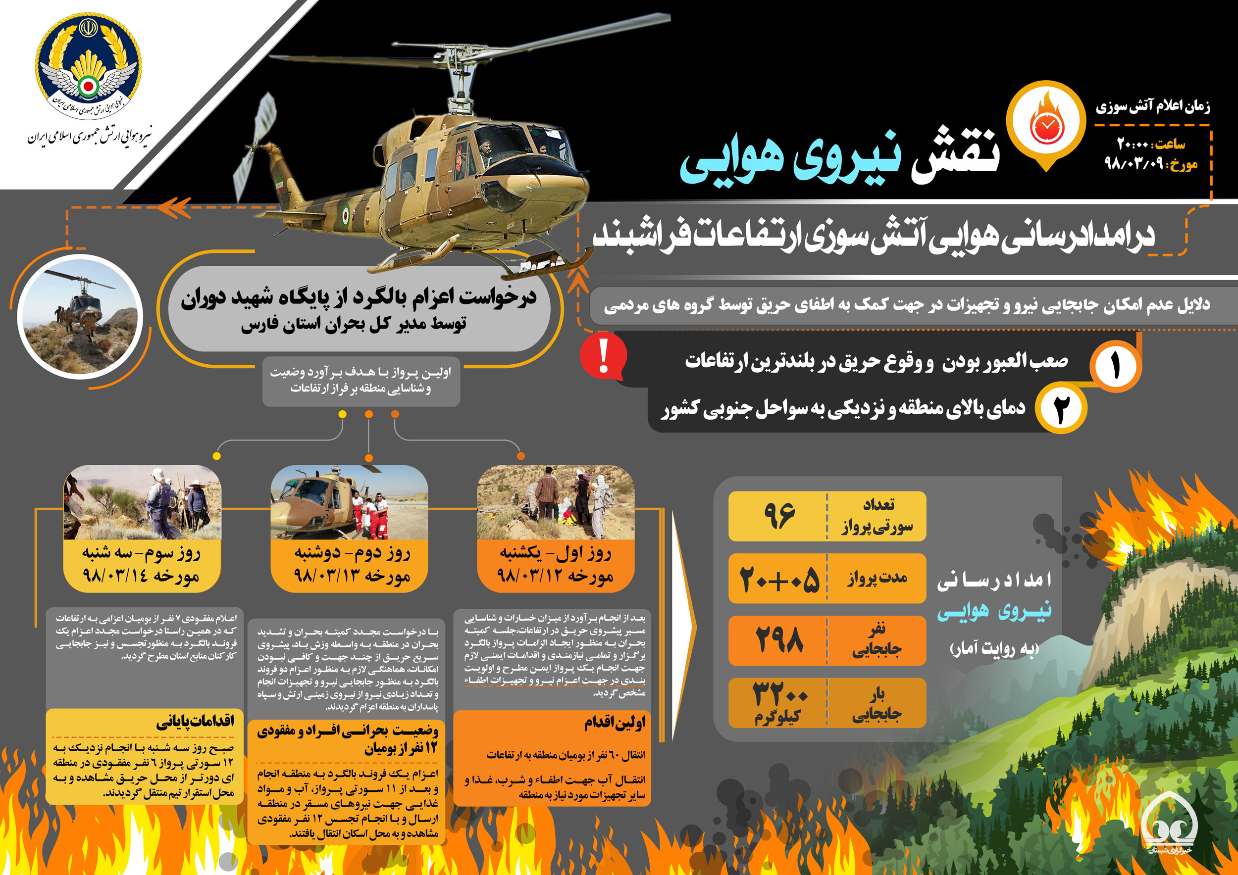 Iran-militry-fire-dep.
